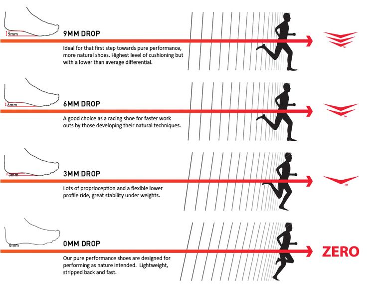 Running Shoes Measurement