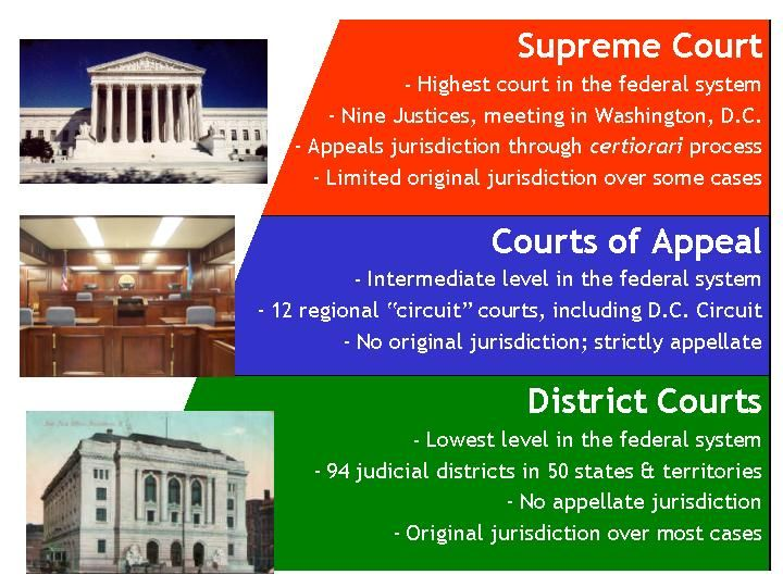 Washington Judiciary Act Court System Federal System Court Of Appeals