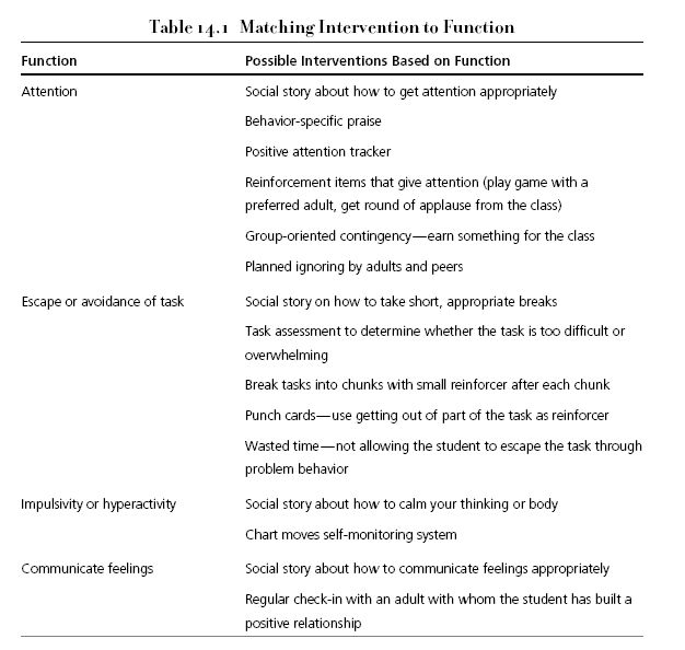 Matching Intervention to Function - I like the concept of this handy chart. I especially like those interventions listed that have been demonstrated to be effective through scientifically validated research.