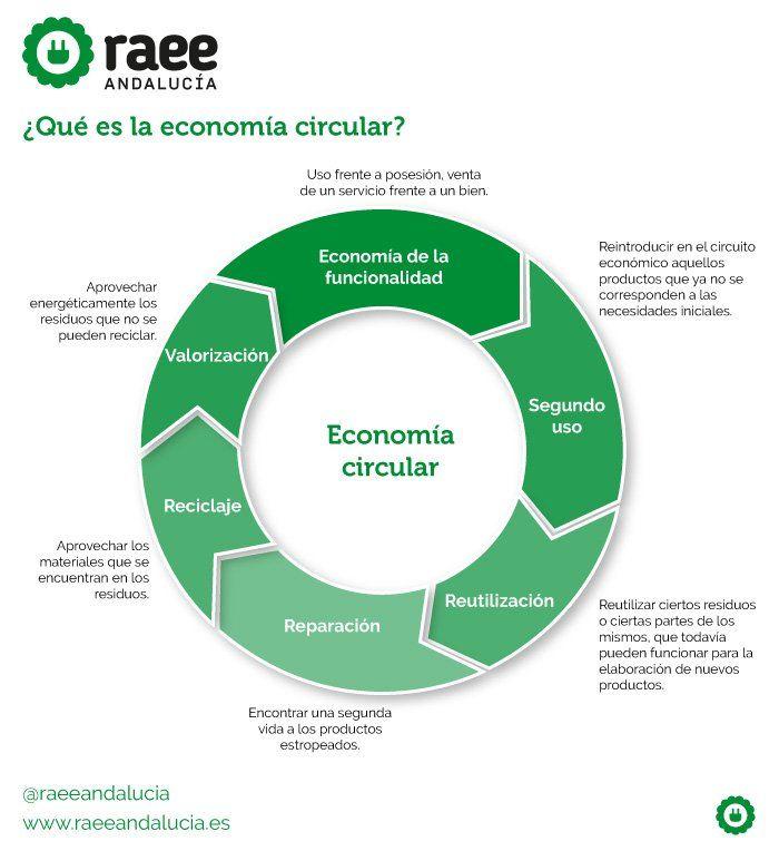 Fundación Eco-Raee's (@fecoraees)   Twitter