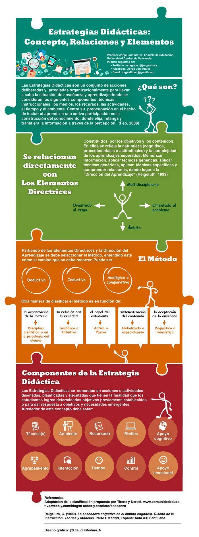 Estrategias Didácticas: Concepto - Relaciones - Elementos #infografia