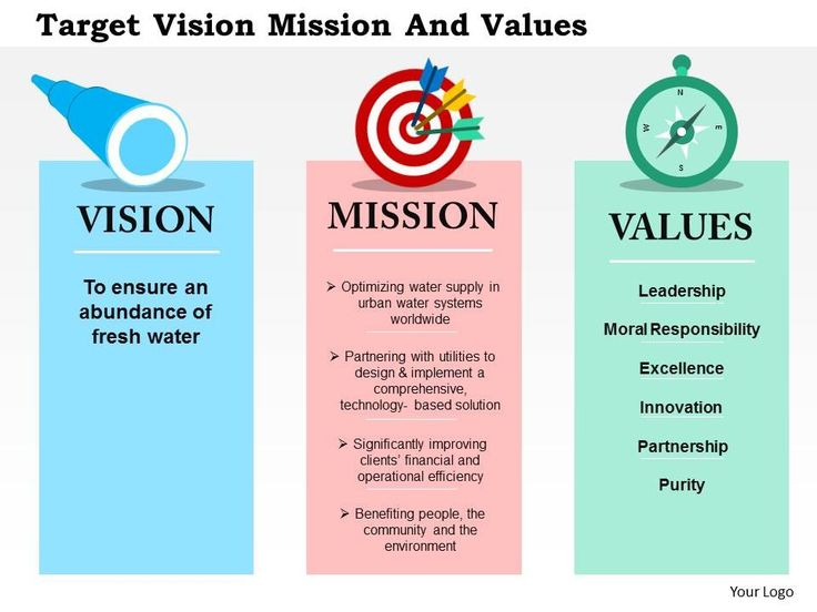 Google's Mission Statement and Vision Statement (An Analysis)