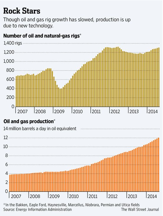fracking-gives-u-s-energy-boom-plenty-of-room-to-run