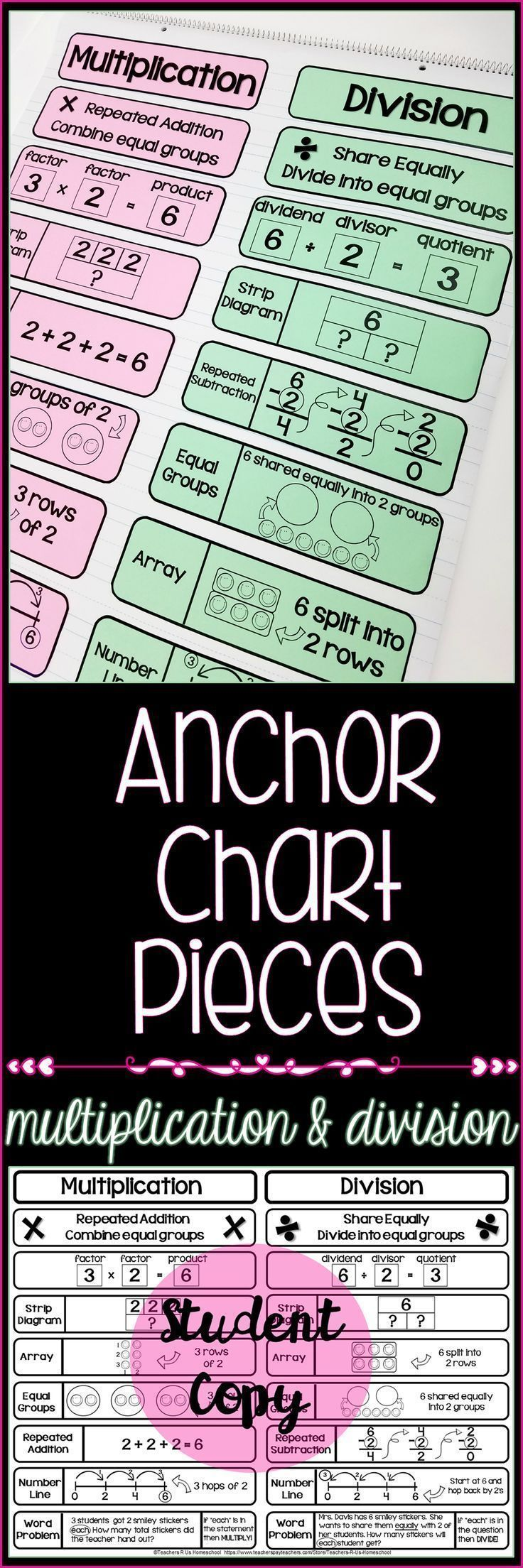 I love using anchor charts because they are an AWESOME tool to support instruction and move my students towards successful mastery of the lessons taught! Unfortunately, I have poor spatial judgement and my anchor charts never come out looking quite the way I'd like. This resource provides all of the components needed to assemble a Multiplication and Division Anchor Chart. A student copy is also included! Check out the preview for a more detailed look.