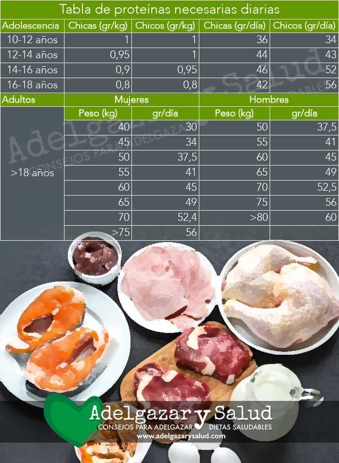 Cuantas proteinas debo consumir para bajar de peso