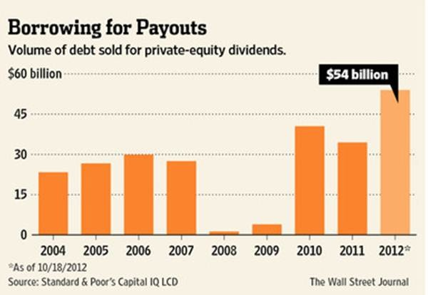 Pension Pulse: Private Equity Eyes Dividend Recaps?CHART: Borrowing for Payouts: Volume of debt sold for private-equity dividends.