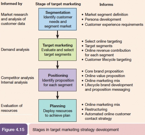 Segmentation, Targeting and Positioning (STP) Model