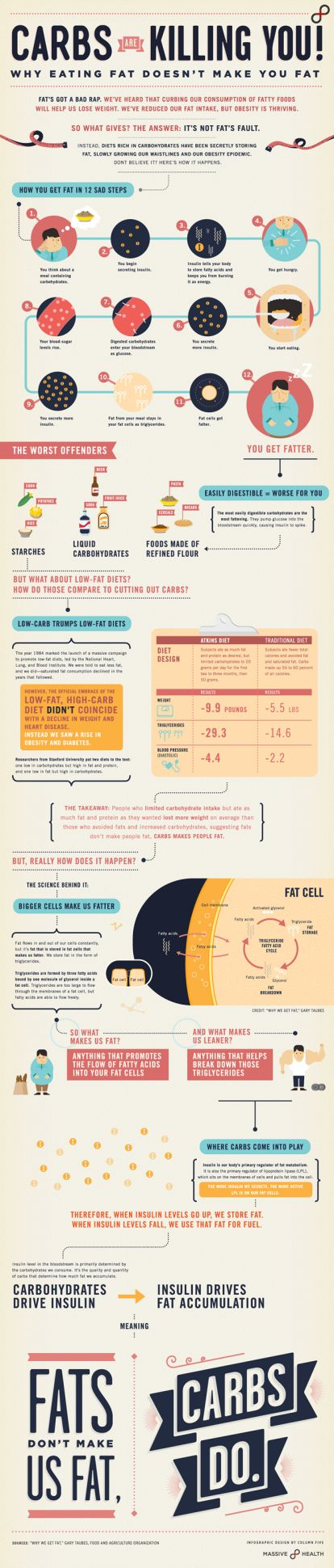 This infographic has an interesting take on weight gain -- and even breaks it down to 12 steps. It all supposedly starts in the mind... What do you think? (Click to enlarge) via Massive Health