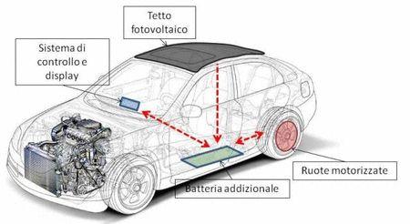 Come trasformare un autoveicolo in un veicolo ibrido solare - brevetto Università di Salerno - Ipotesi di costo: €3000