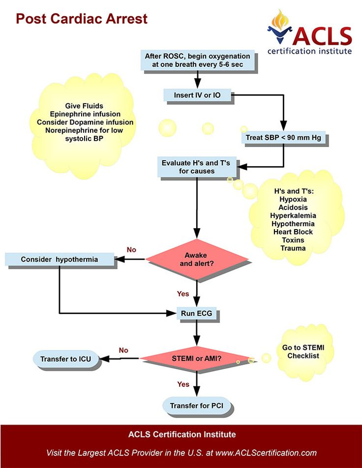 The Adult Immediate Post Cardiac Care algorithm by the ACLS Certification Institute. View all acls algorithms at http://www.aclscertification.com/free-learning-center/acls-algorithms/