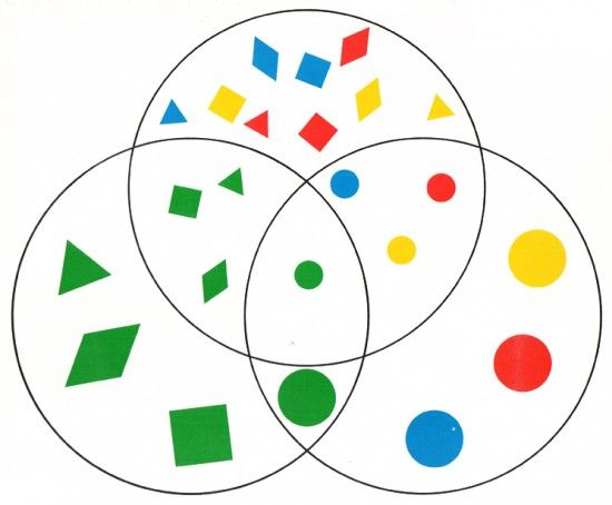 Activity Attribute Block Cards. 1976. Venn diagram