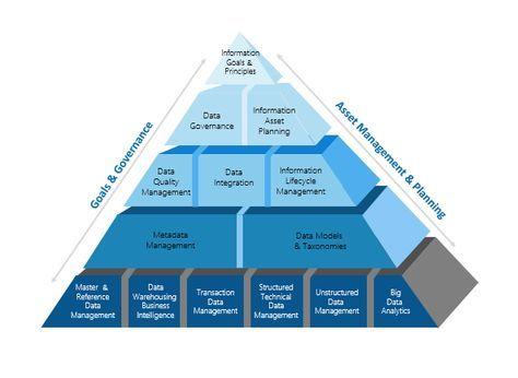 Enterprise Architects Information Management Framework