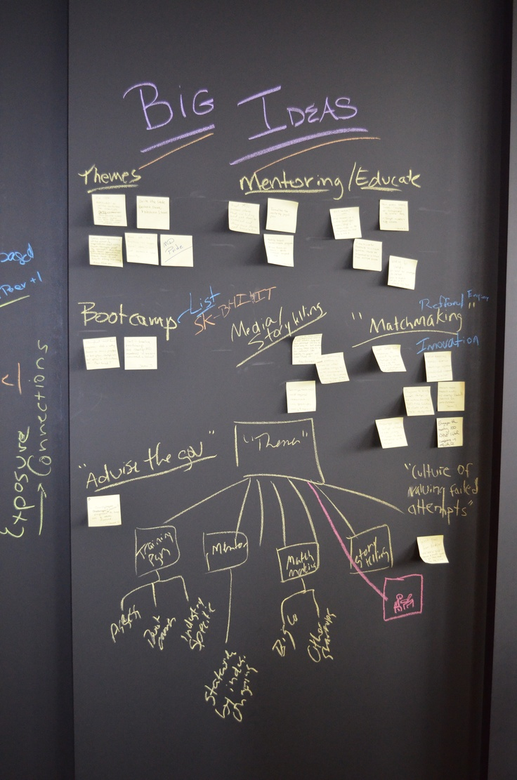 Brainstorming A Powerful Tool In Business Analysis