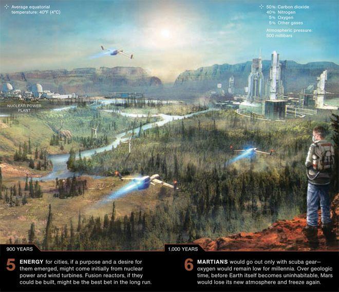 Terraforming Mars, one step at a time [The Future of Mars Exploration: http://futuristicnews.com/tag/mars/]