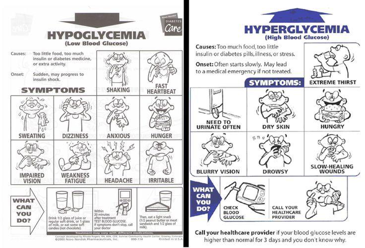 hypoglycemia vs hyperglycemia signs and symptoms - Google Search