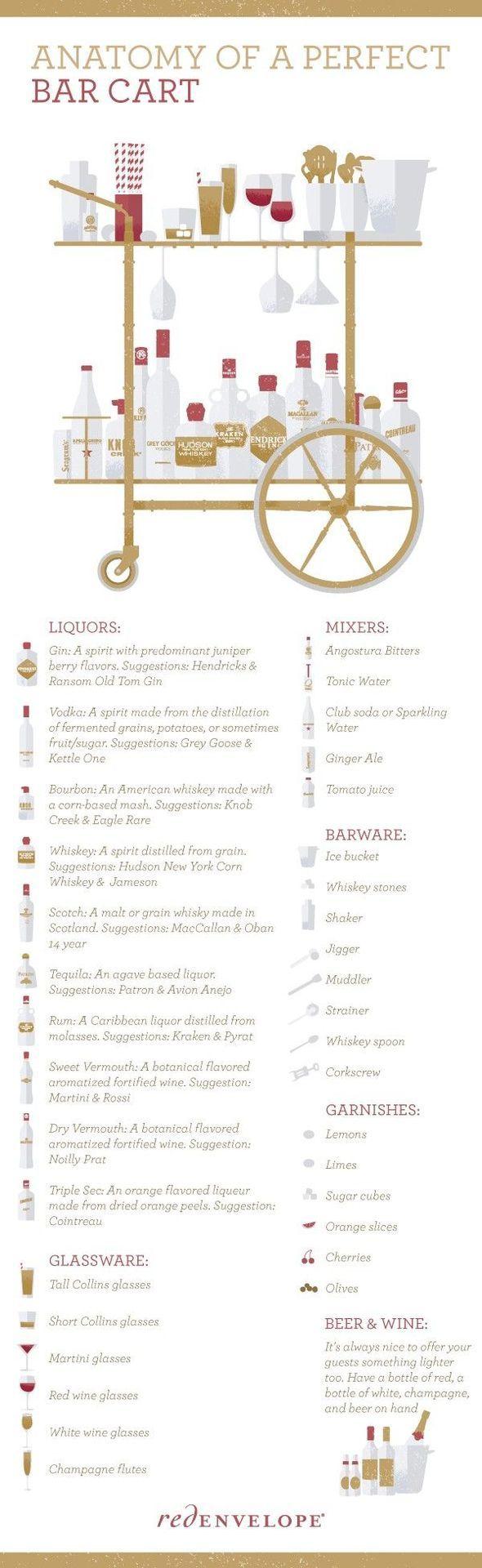 Anatomy of a Bar Cart