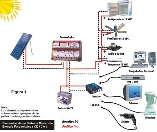 ENERGIA SOLAR FOTOVOLTAICA Y TERMOSOLAR http://terranovasostenible.blogspot.cl/2012/06/energia-solar.html