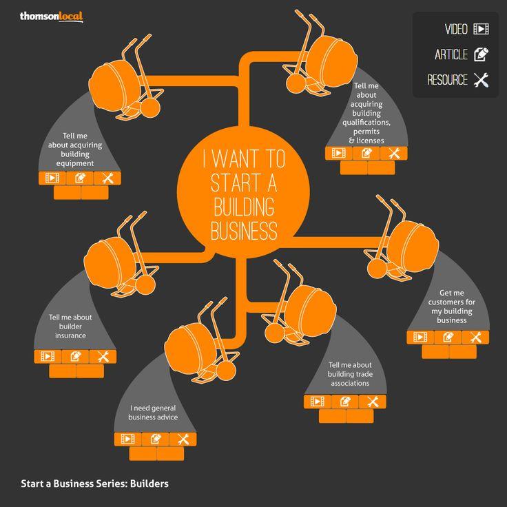 More entrepreneurial wisdom: Startup Infographics http://entrepreneurship.com.au