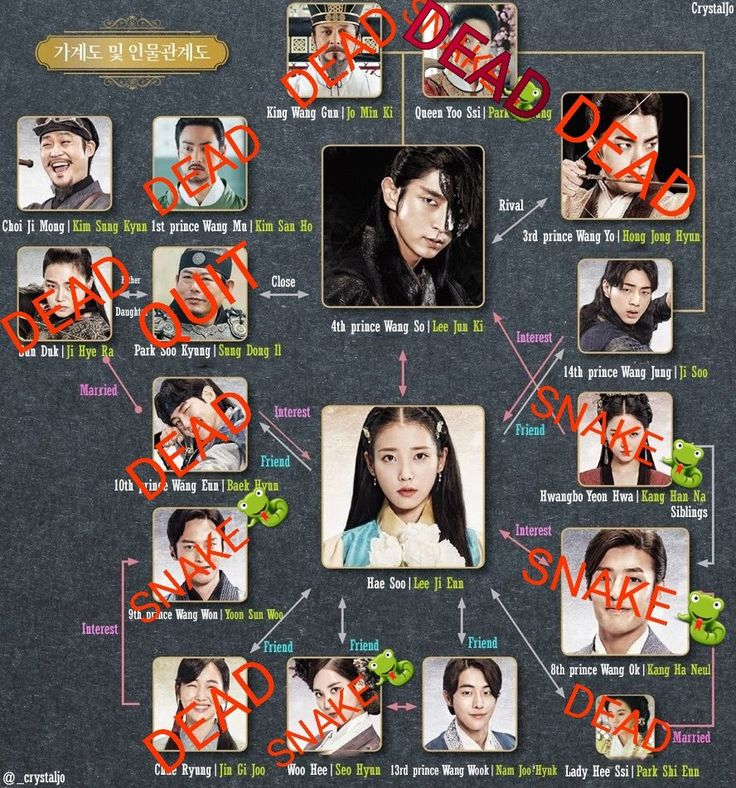 Scarlet Heart Ryeo - Moon Lovers - Chart of the relationships of each character by the middle of the series