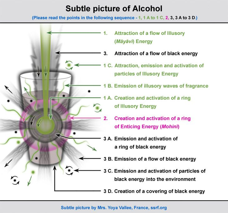 Spiritual health effects of drinking alcohol.  Subtle picture of the negative effect of drinking alcohol