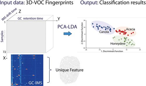 Volatile-Compound Fingerprinting by Headspace-Gas-Chromatography Ion-Mobility Spectrometry (HS-GC-IMS) as a Benchtop Alternative to 1H NMR…