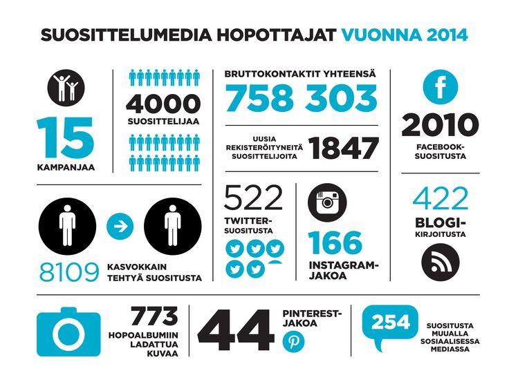 Vuoden 2014 kaikki kampanjat yhdessä graafissa! Kiitos kaikille aktiivisille suosittelijoille :) -Marika #suosittelu #hopottajat #suosittelumedia #2014