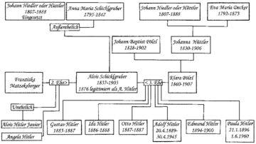 Adolf Hitler (20 April 1889 – 30 April 1945) would have been ...