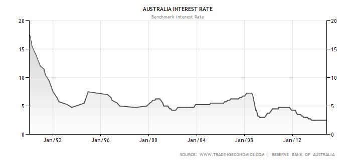 Australian Interest Rate Historical Data Chart