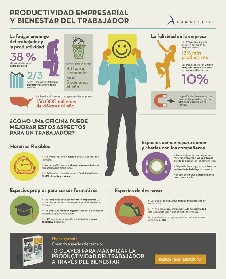 Hola: Una infografía sobreProductividad empresarial y bienestar del trabajador. Vía Un saludo