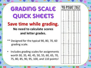 save time while grading no need to calculate scores and ForCucinare A 80 Gradi