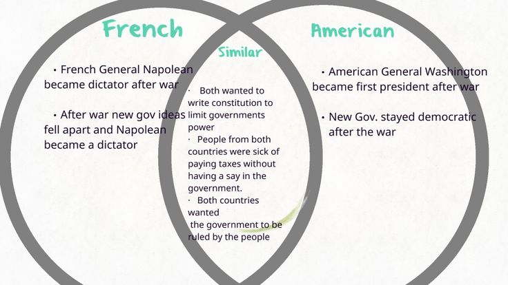 Compare and Contrast of American ad french revolutions