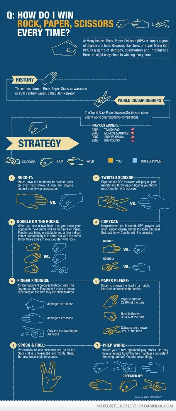 This Is How You Win Rock, Paper, Scissors Every Time: I Win, Time, Stuff, Win Rock, Rock Paper Scissors, Random, Rocks, Infographics