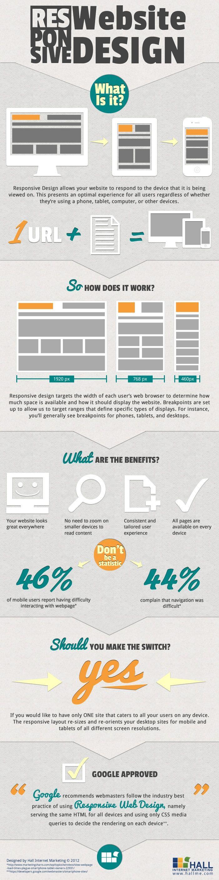 Responsive Web Desing #Infographic #Desing