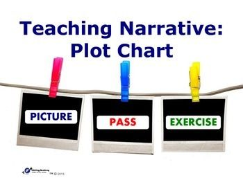 FREEBIE!! This exercise is a creative, interactive and fun way to introduce and teach the elements of the narrative plot chart. Students will work in groups to write progressive short narratives that follow the plot chart sequence. Teacher will use these narratives as a springboard to an understanding of the elements and sequence of the narrative plot chart.