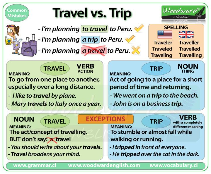 The difference between Travel and Trip in English #English #Grammar