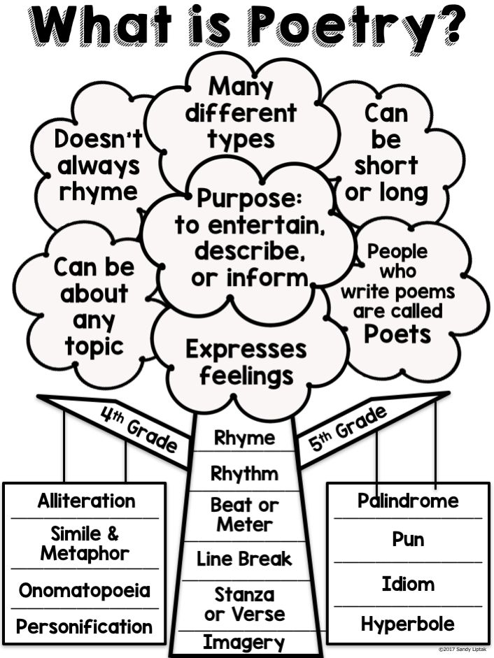Poetry Anchor Chart 1st Grade