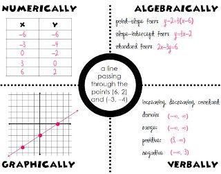 10 best Algebra II Common Core images on Pinterest