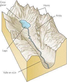 Modelar Glacial