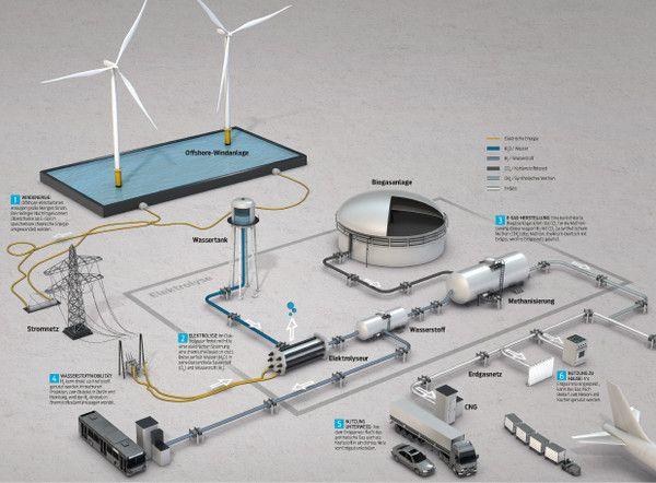 Windstrom zu Gas | Windkraft | PTG | Power To Gas | Erneuerbare Energien | Renewables