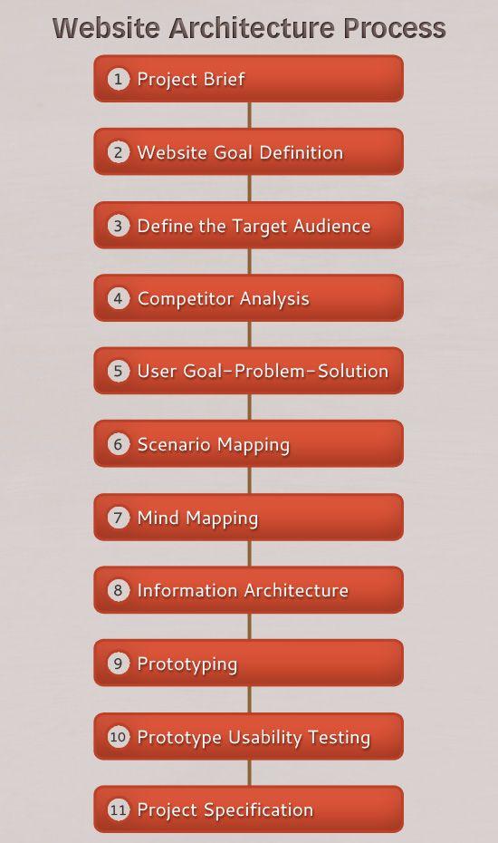 13 best graphic design websites images on pinterest design the secret to building large websites website architecture malvernweather Choice Image