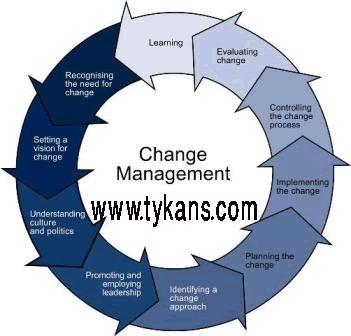 change management process goodyear Ucisa itil: a guide to change management 1 itil – a guide to change management the goal of change management the purpose of the change management process is to ensure that.