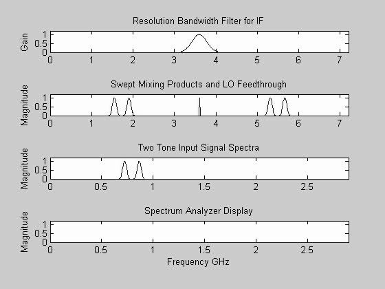 This animation shows how the resolution bandwidth of a swept-tuned spectrum analyzer is affected by the IF bandpass filter. Notice that wider bandwidth filters are unable to resolve the two closely space frequencies and the LO feedthrough causes the appearance of a baseband signal.