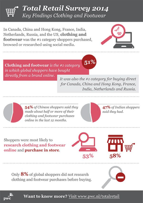 PwC infographic: Total Retail Survey 2014 - Key Findings Clothing and Footwear