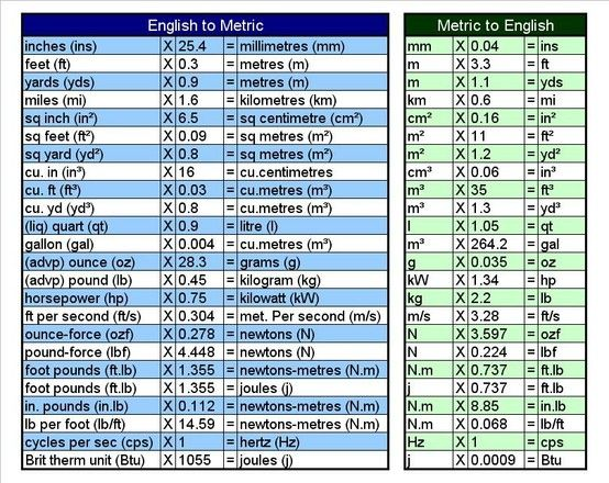 English to metric conversion chart household hints for Metric homes