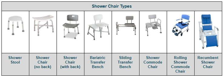 Bath chairs for the disabled and elderly: 10 things to consider