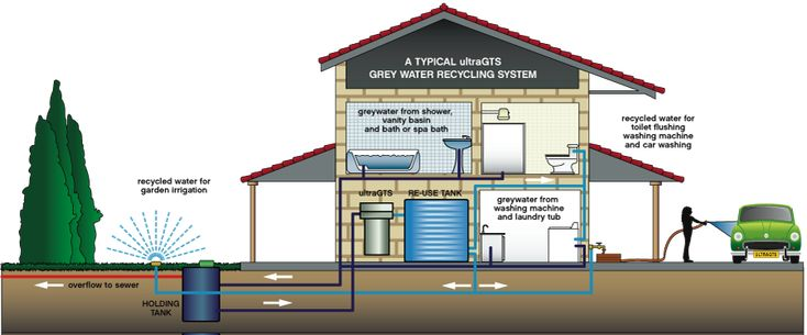 Typical Basic Grey-water recycling system