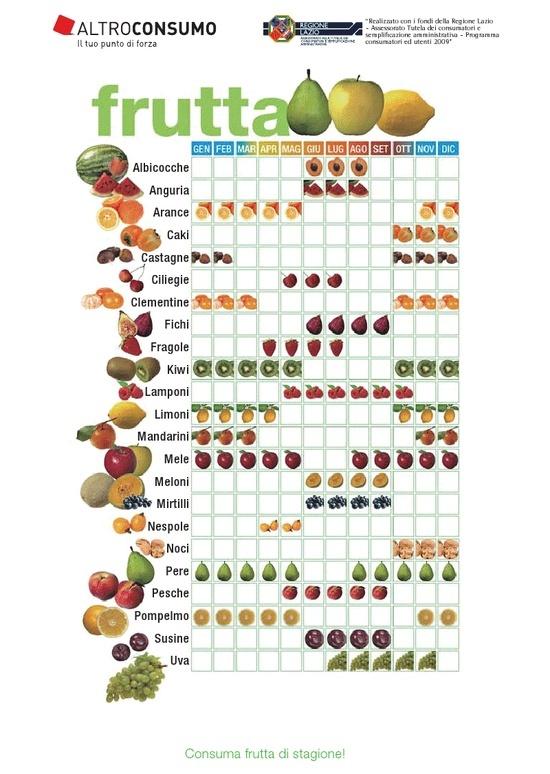 Frutta di stagione (schema riassuntivo di Altroconsumo)