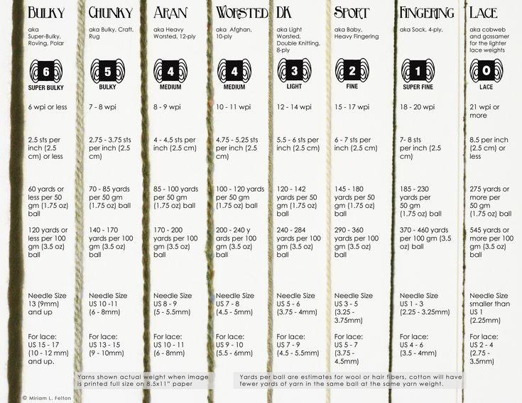 yarn weight chart