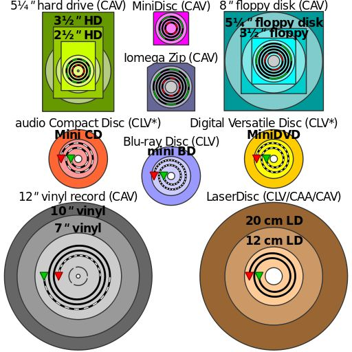 Comparison disk storage - Blu-ray Disc - Wikipedia, the free encyclopedia
