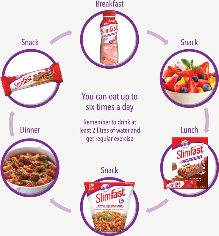 So, whether you're counting down to your holiday, preparing for a hot date or looking to lose a few pounds before you say 'I do', the SlimFast 3.2.1. Plan is here to help you stay chilled and in control. And because losing weight shouldn't mean dull and boring, we've got a range of great-tasting, shakes, bars, snacks and new noodle boxes for you to enjoy while you are following the full SlimFast 3.2.1. Plan.